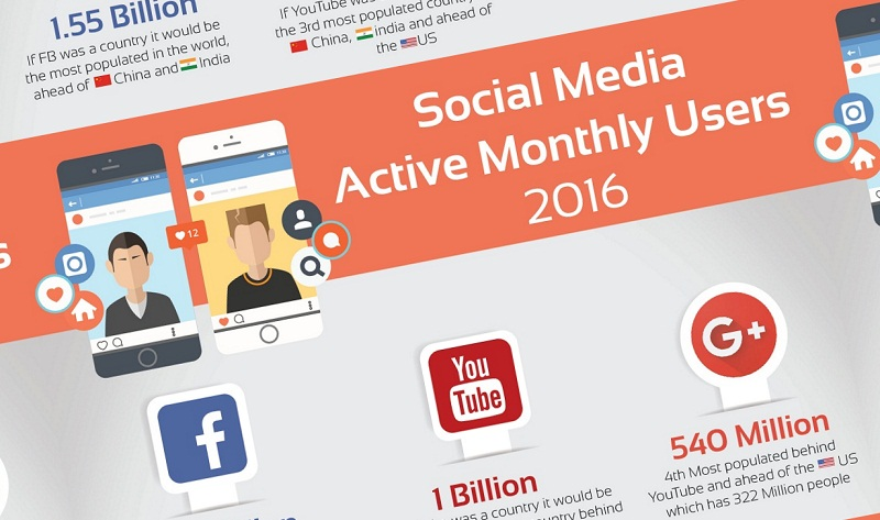 Social-Media-Monthly-Active-Users-2016-infographic